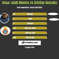 Cesar Jasib Montes vs Cristian Gonzalez h2h player stats