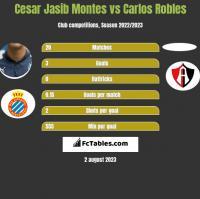 Cesar Jasib Montes vs Carlos Robles h2h player stats