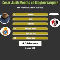 Cesar Jasib Montes vs Brayton Vazquez h2h player stats