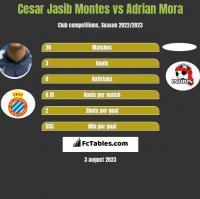 Cesar Jasib Montes vs Adrian Mora h2h player stats
