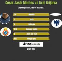 Cesar Jasib Montes vs Axel Grijalva h2h player stats