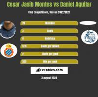 Cesar Jasib Montes vs Daniel Aguilar h2h player stats