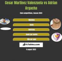 Cesar Martinez Valenzuela vs Adrian Argacha h2h player stats