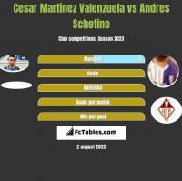Cesar Martinez Valenzuela vs Andres Schetino h2h player stats