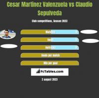 Cesar Martinez Valenzuela vs Claudio Sepulveda h2h player stats