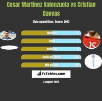 Cesar Martinez Valenzuela vs Cristian Cuevas h2h player stats