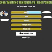 Cesar Martinez Valenzuela vs Israel Poblete h2h player stats