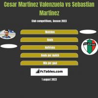 Cesar Martinez Valenzuela vs Sebastian Martinez h2h player stats