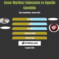 Cesar Martinez Valenzuela vs Agustin Canobbio h2h player stats