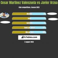 Cesar Martinez Valenzuela vs Javier Urzua h2h player stats
