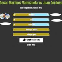 Cesar Martinez Valenzuela vs Juan Cordova h2h player stats