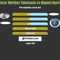 Cesar Martinez Valenzuela vs Manuel Ugarte h2h player stats