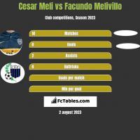 Cesar Meli vs Facundo Melivillo h2h player stats