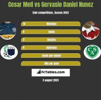 Cesar Meli vs Gervasio Daniel Nunez h2h player stats