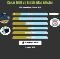 Cesar Meli vs Alexis Mac Allister h2h player stats