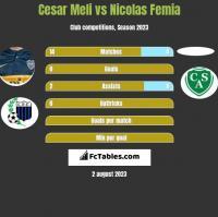 Cesar Meli vs Nicolas Femia h2h player stats