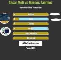 Cesar Meli vs Marcos Sanchez h2h player stats