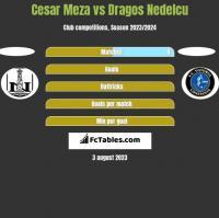Cesar Meza vs Dragos Nedelcu h2h player stats