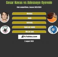 Cesar Navas vs Adessoye Oyevole h2h player stats