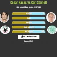 Cesar Navas vs Carl Starfelt h2h player stats