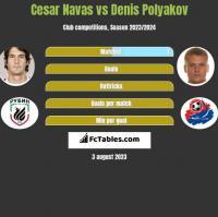 Cesar Navas vs Denis Polyakov h2h player stats