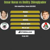 Cesar Navas vs Dmitry Zhivoglyadov h2h player stats