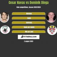 Cesar Navas vs Dominik Dinga h2h player stats