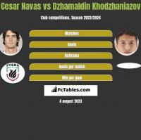 Cesar Navas vs Dzhamaldin Khodzhaniazov h2h player stats
