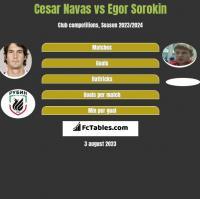 Cesar Navas vs Egor Sorokin h2h player stats