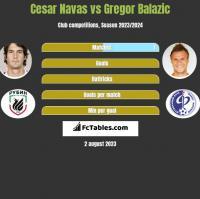 Cesar Navas vs Gregor Balazic h2h player stats
