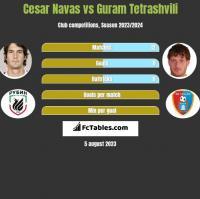 Cesar Navas vs Guram Tetrashvili h2h player stats