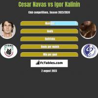 Cesar Navas vs Igor Kalinin h2h player stats