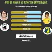 Cesar Navas vs Khoren Bayramyan h2h player stats
