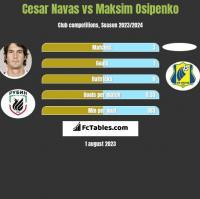 Cesar Navas vs Maksim Osipenko h2h player stats