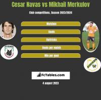 Cesar Navas vs Mikhail Merkulov h2h player stats