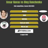 Cesar Navas vs Oleg Danchenko h2h player stats