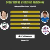 Cesar Navas vs Ruslan Kambolov h2h player stats