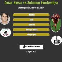 Cesar Navas vs Solomon Kwirkwelia h2h player stats