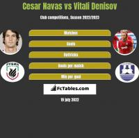 Cesar Navas vs Vitali Denisov h2h player stats