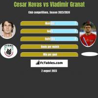 Cesar Navas vs Vladimir Granat h2h player stats