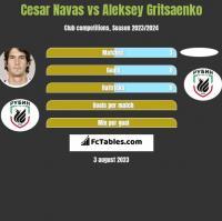 Cesar Navas vs Aleksey Gritsaenko h2h player stats