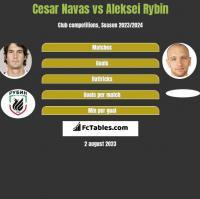 Cesar Navas vs Aleksei Rybin h2h player stats