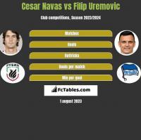 Cesar Navas vs Filip Uremovic h2h player stats