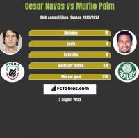 Cesar Navas vs Murilo Paim h2h player stats
