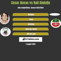 Cesar Navas vs Rail Abdulin h2h player stats