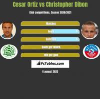 Cesar Ortiz vs Christopher Dibon h2h player stats