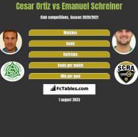 Cesar Ortiz vs Emanuel Schreiner h2h player stats