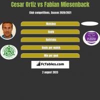 Cesar Ortiz vs Fabian Miesenback h2h player stats
