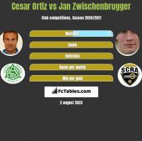 Cesar Ortiz vs Jan Zwischenbrugger h2h player stats
