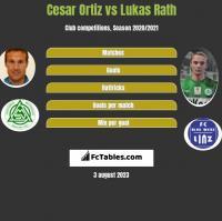 Cesar Ortiz vs Lukas Rath h2h player stats